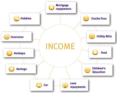 Different types of income protection